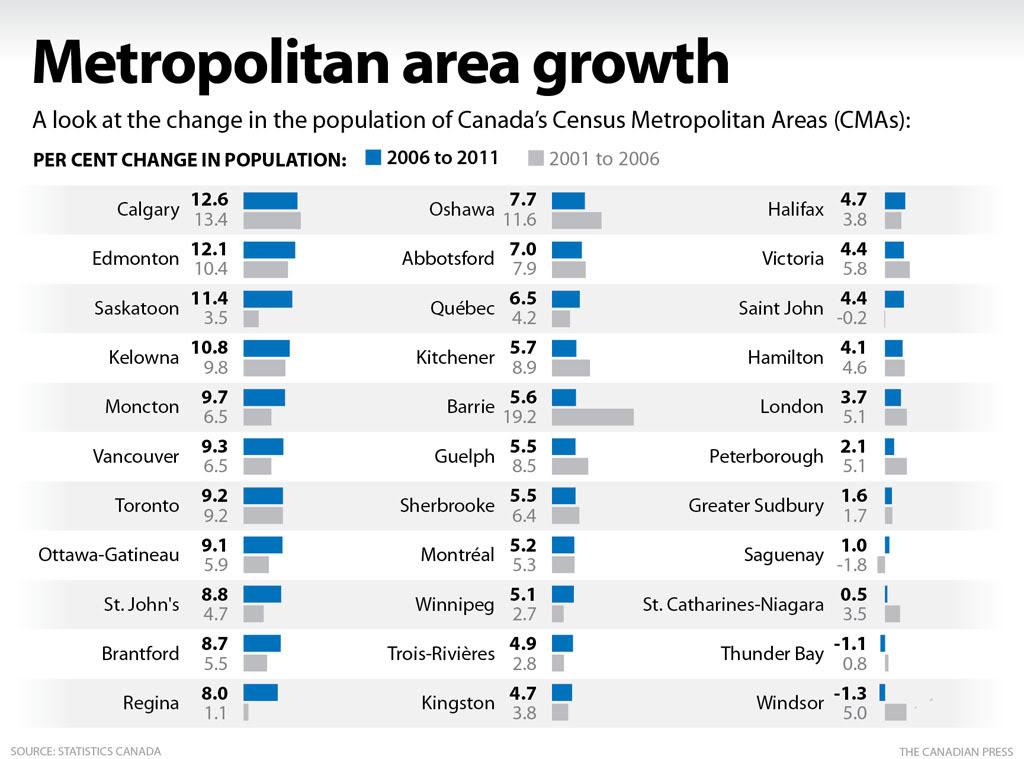 Kanadan Väkiluku